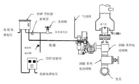 电厂锅炉上pcv阀的检修工艺图片