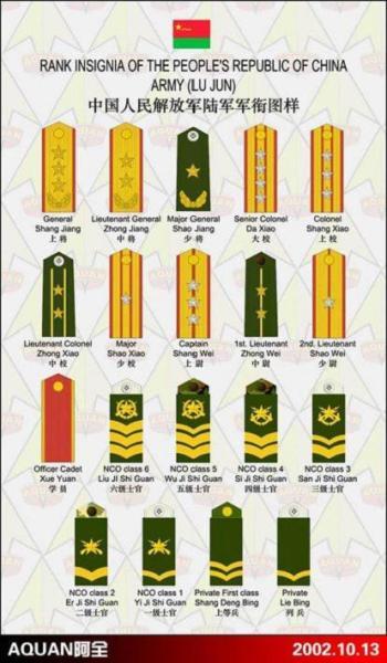 中国中华人民共和国的军衔等级划分和肩辉的图片