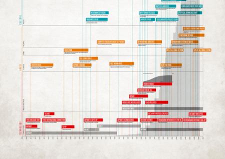 信息图表设计的经典案例图片