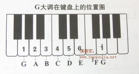 自学初学钢琴一个高音谱表f调图片