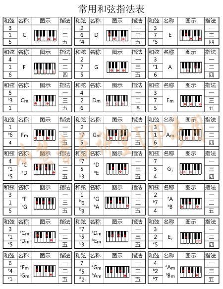 这是c调电子琴左手常用和弦指法表图片