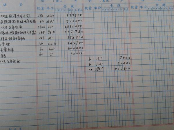 明细分类账 应收账款账龄分析表 销售收入分类账
