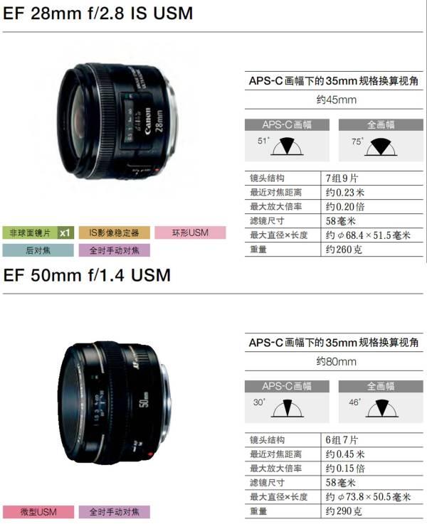 EF 28mm f/2.8 IS USM的背景虚化、广角、画质方面与50m...