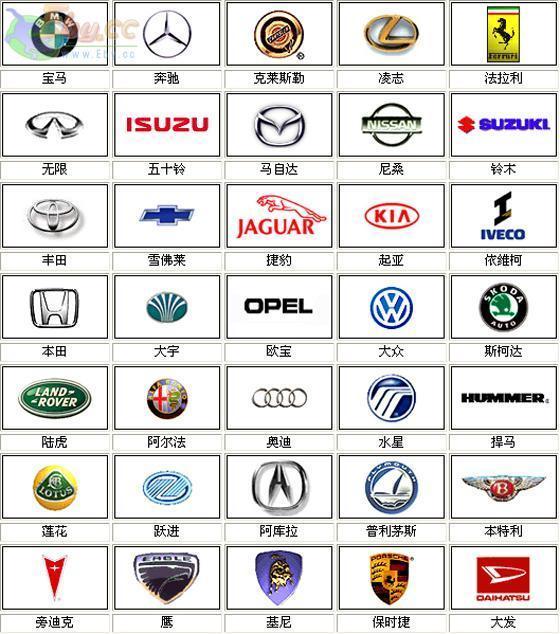 世界名牌小汽车的标志性图片?