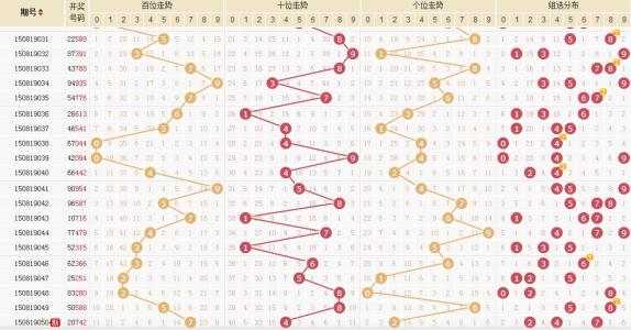 时时彩表五星个位走势图,基本上都是默认利用30期内号码走势,他们的组