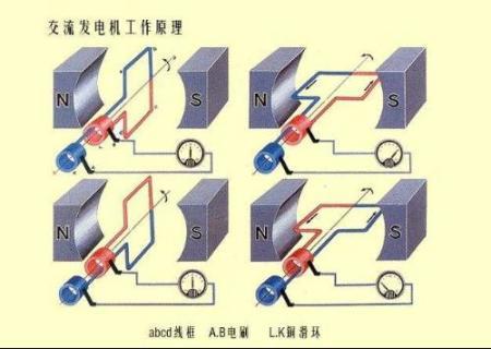 发电机原理疑问,如图为什么线圈水平时产生的电流高清图片