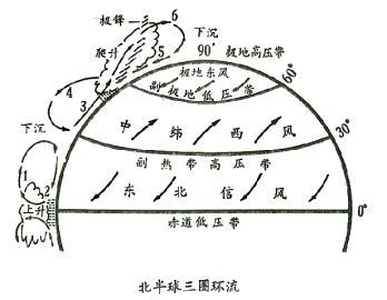 是气压带不同,才会产生风带.不是风带的气流相遇形成气压带.图片