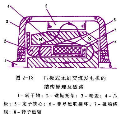 1.爪极式无刷交流发电机的结构及工作原理高清图片